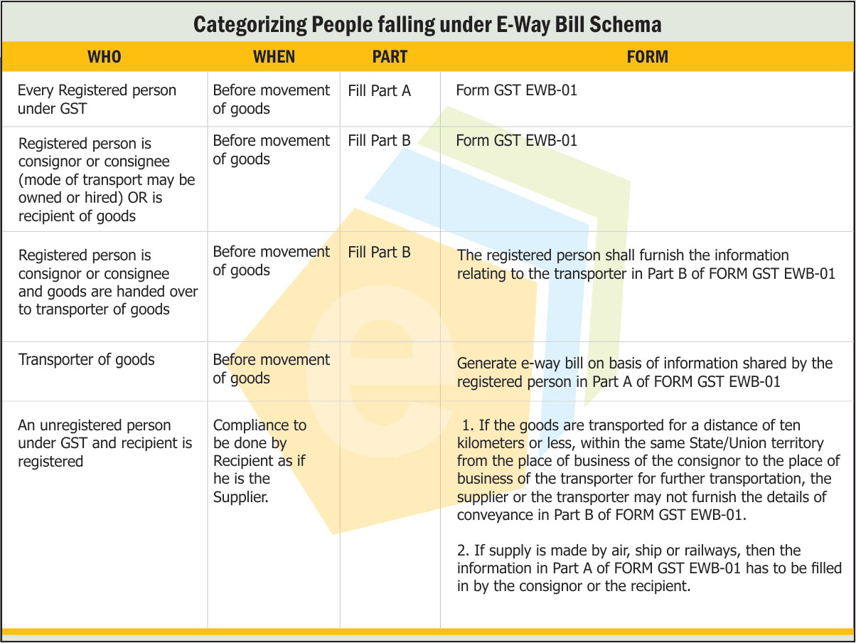 Categorizing People Falling under E-Way Bill Schema – Webtel Electrosoft