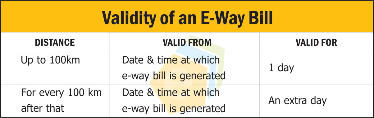 Validity of an E-Way Bill – Webtel Electrosoft