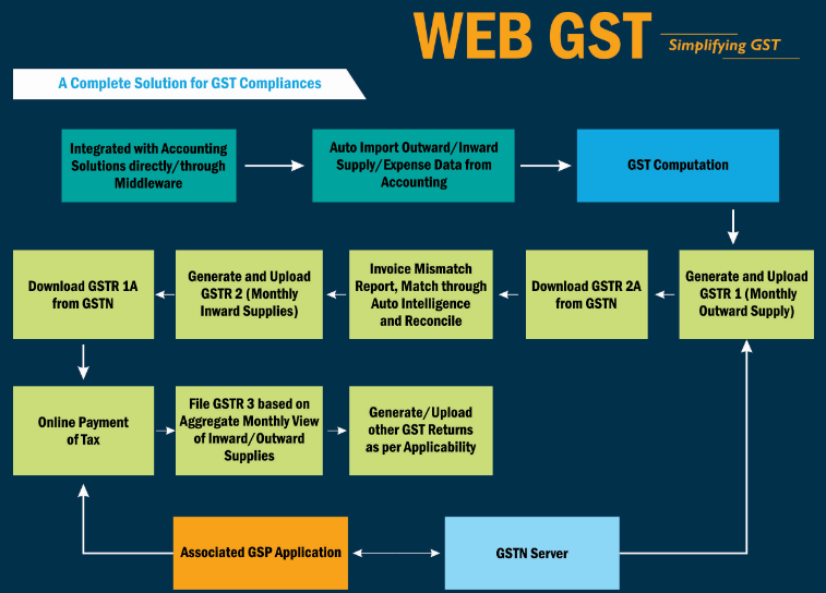 WEB GST Software